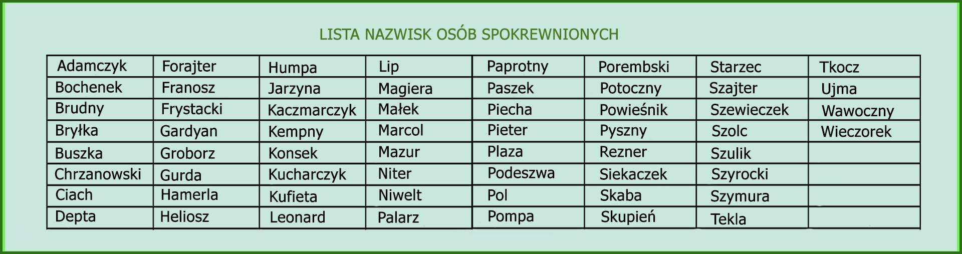 Lista nazwisk OSÓB SPOKREWNIONYCH.jpg (198 KB)
